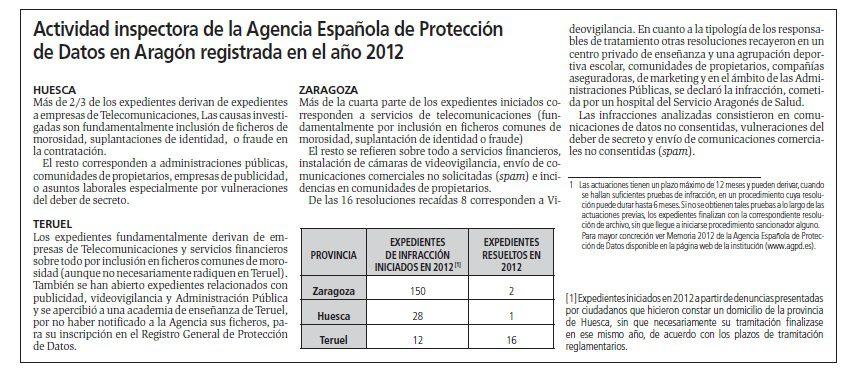 Sanciones de Protección de Datos en Aragón: Causas y actividades