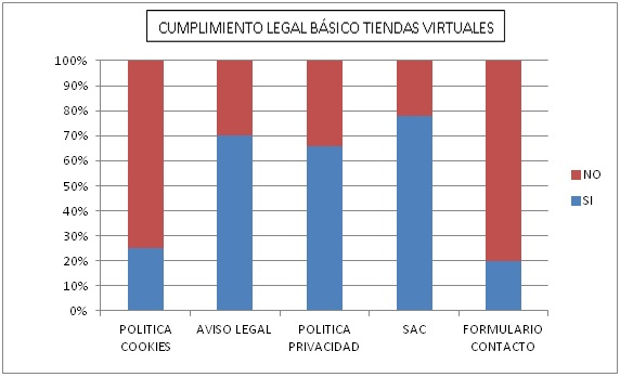 EVALUACIÓN LEGAL DE TIENDAS VIRTUALES